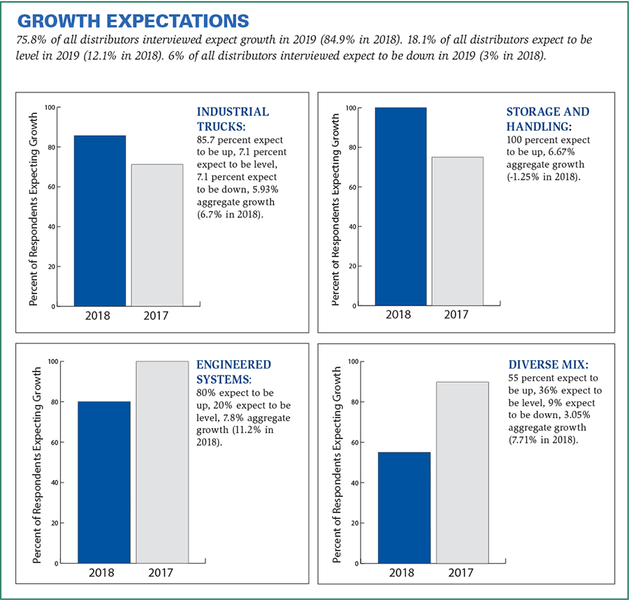 a graphic growth expectations
